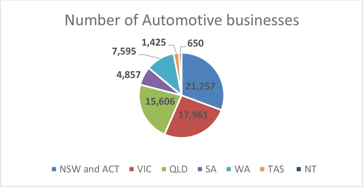 comparing automotive industry by states